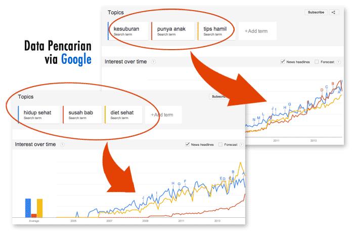data pencarian google