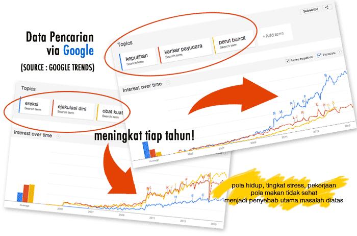 google trends bisnis online dari rumah